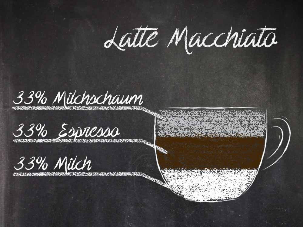 You are currently viewing Latte Macchiato